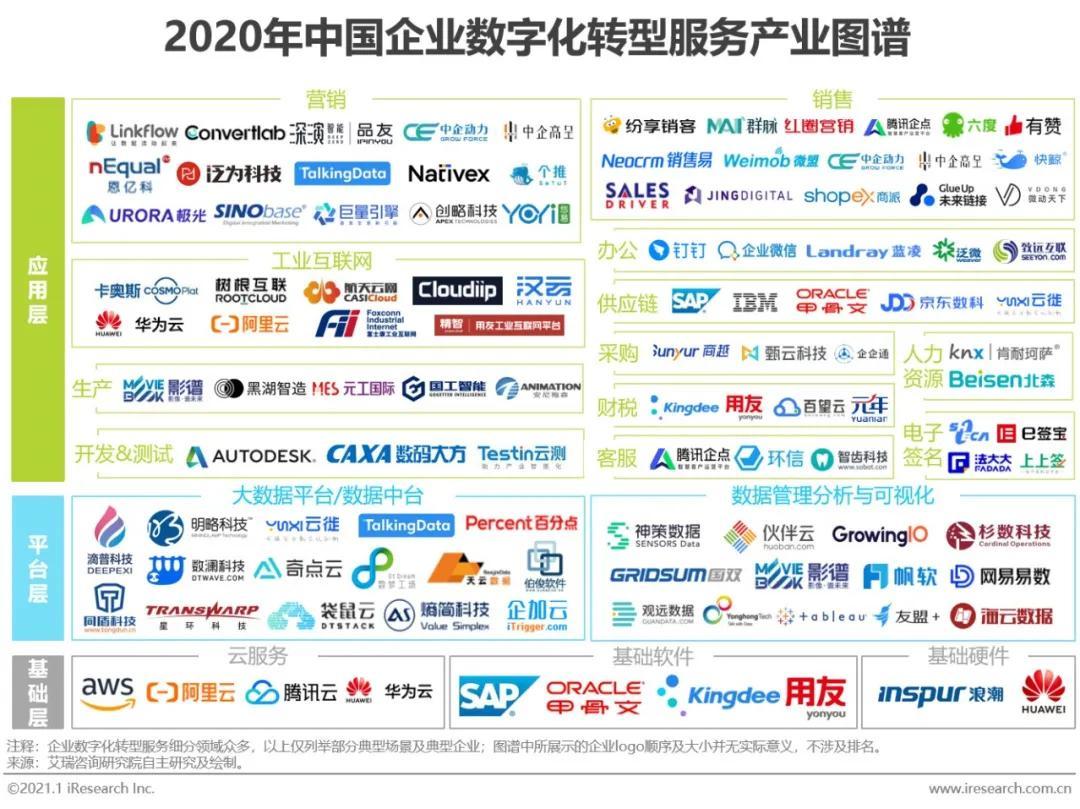 中企动力和中企高呈入选艾瑞中国企业数字化转型服务产业图谱