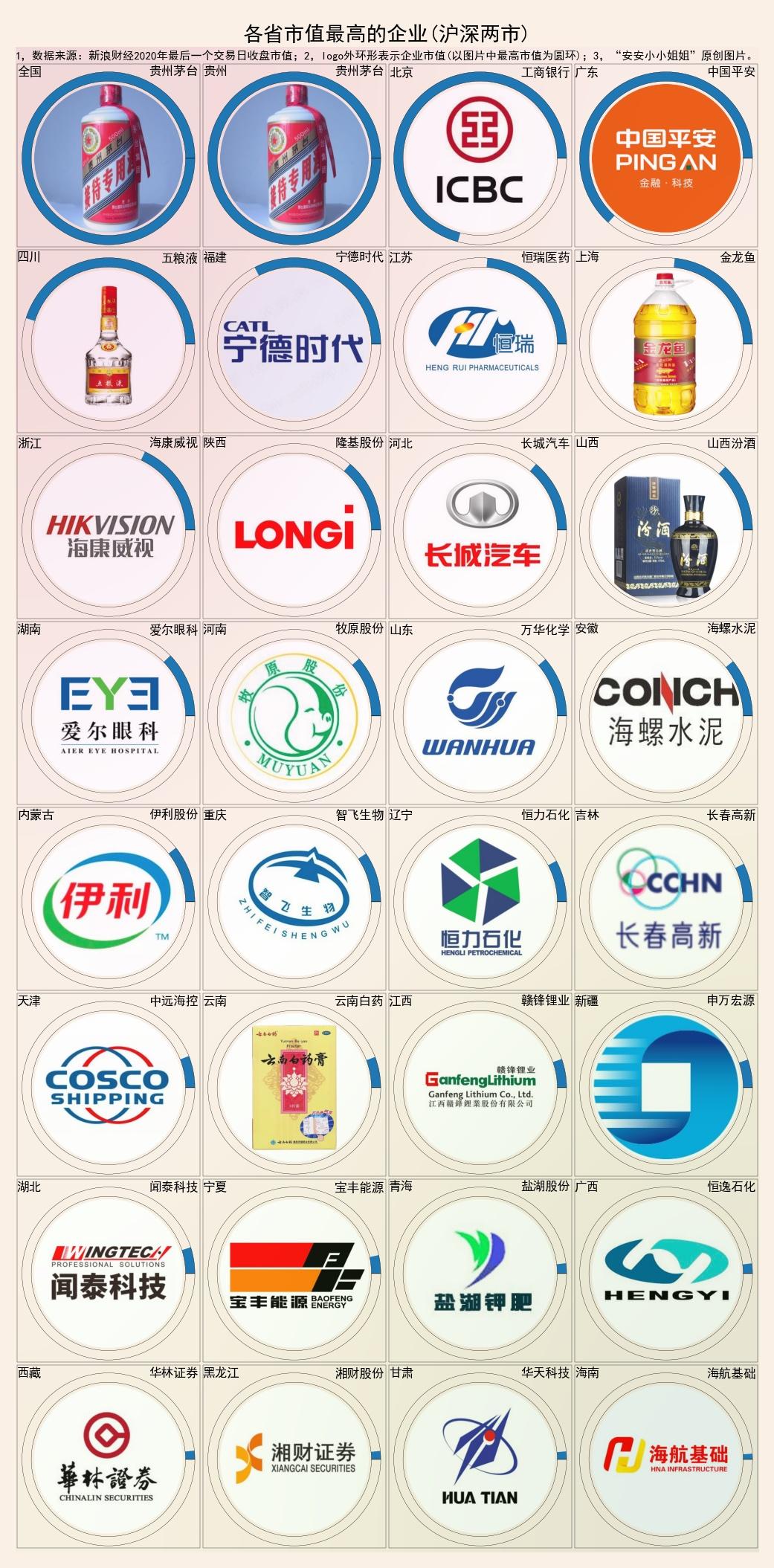 各省市价值最高的企业:贵州茅台、广东安信、四川五粮液、浙江?