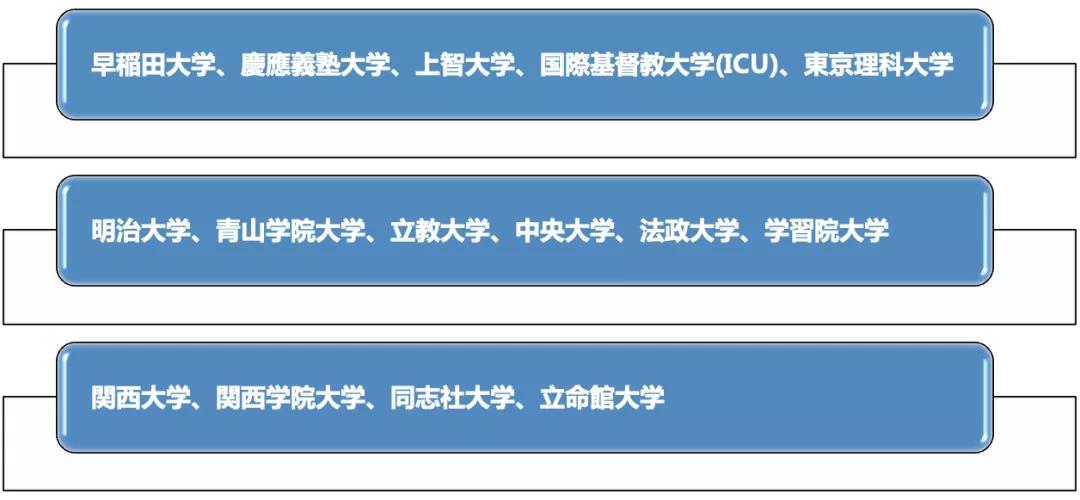 日本留学:MARCH以上的大学有哪些??就职真的有利吗?