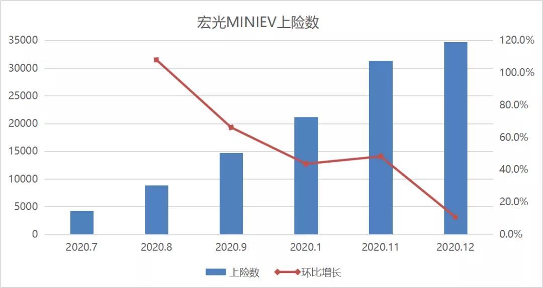 宏光MINIEV月销3万,对中国新能源市场是不是一件好事?