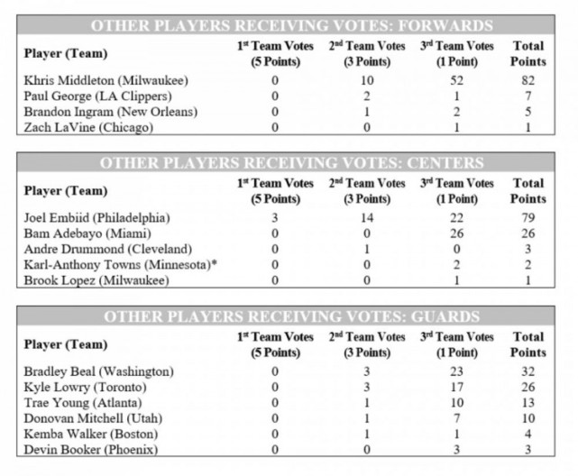 官宣!賽季最佳陣容公佈:詹眉組合攜手進一陣,字母哥和詹姆斯僅有的全票,東契奇生涯第二年就最佳一陣!-黑特籃球-NBA新聞影音圖片分享社區