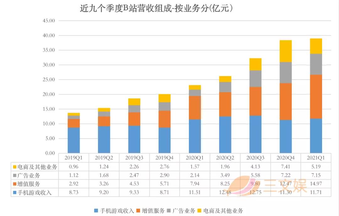 B站的一季度:募资229亿港元,月活用户2.23亿