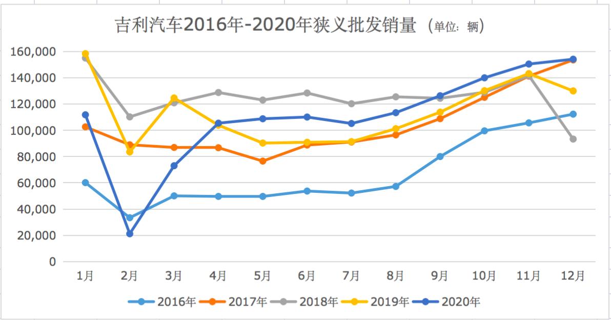年报解读:跨过2020年调整周期,吉利谋变破局