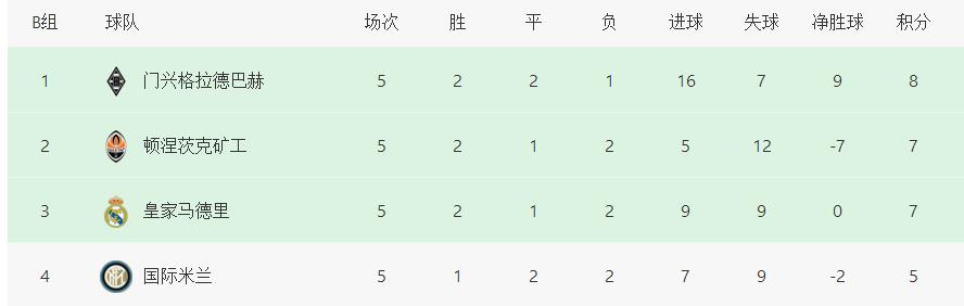 欧冠最没悬念小组:提前1轮确定排名!2大死亡之组:没有出线队