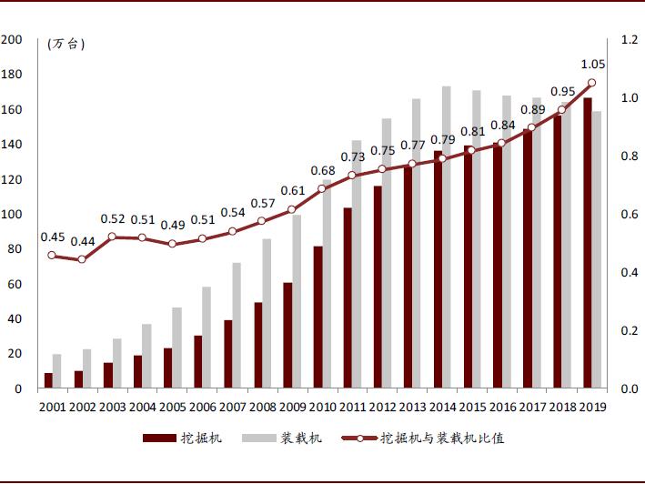 """挖掘机行业研究:32万台挖掘机,""""新周期""""的起点"""