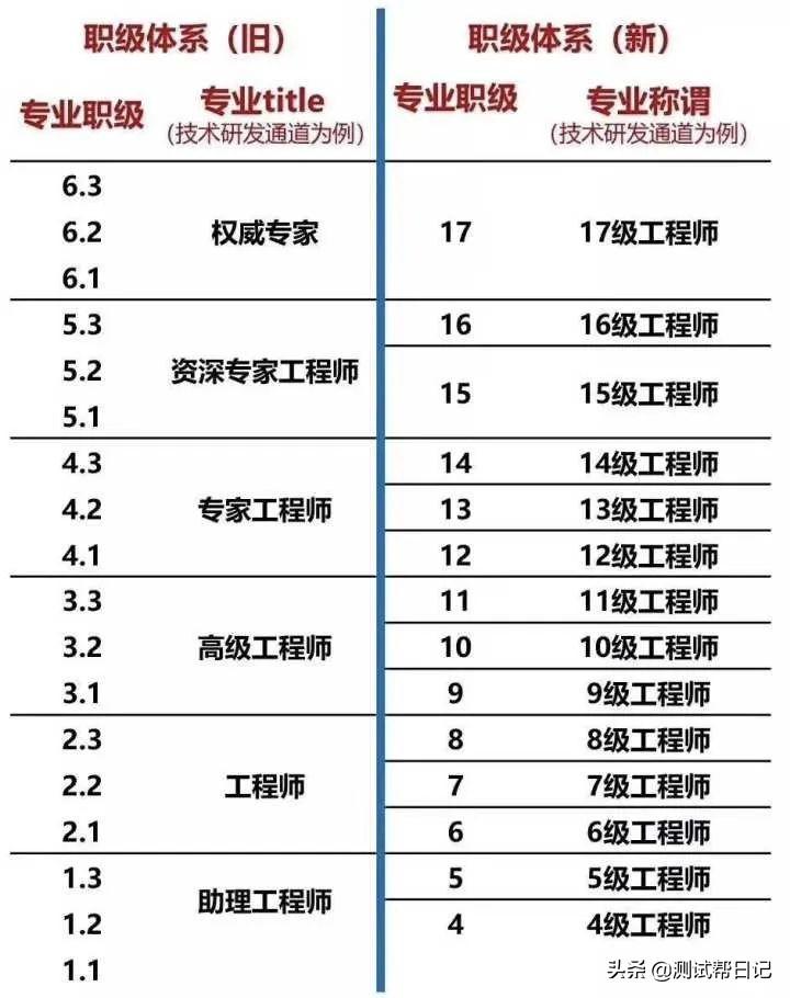 「重磅」2021年互联网大厂职级对应薪资一览表