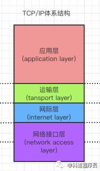 你应该了解的三个网络体系结构