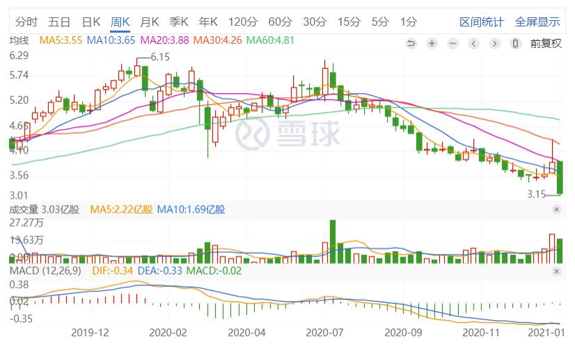 中国金茂收盘大跌16.54% 自去年7月以来股价颓势明显