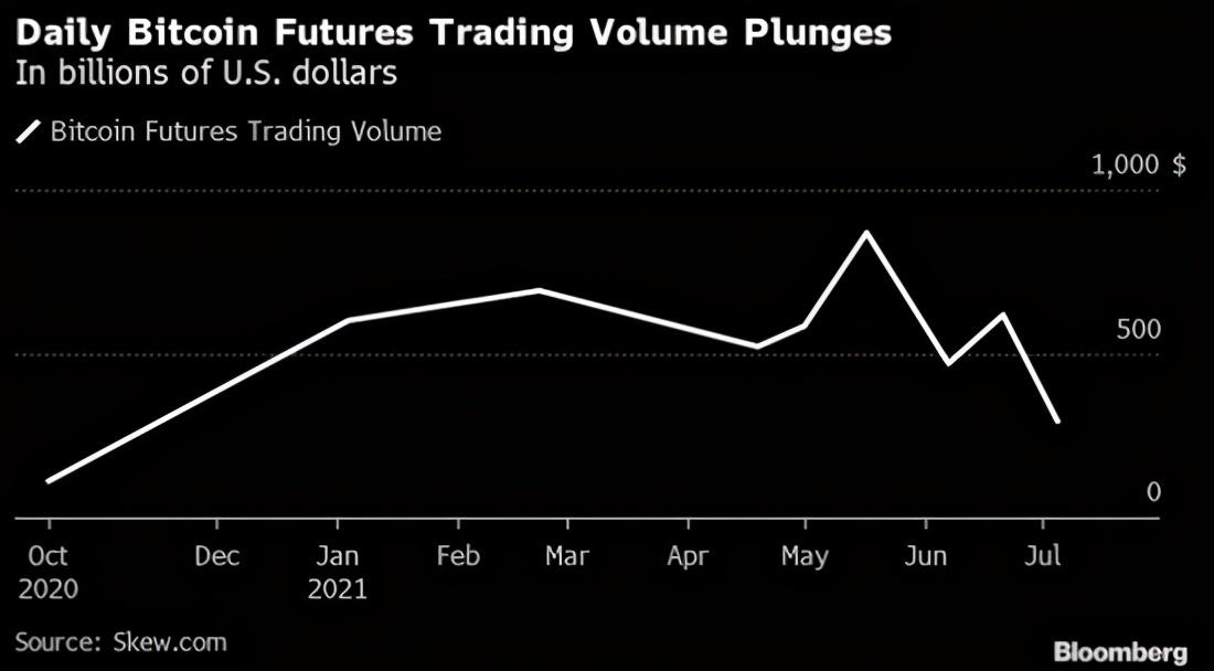 加密货币6月交易量骤降40%,比特币价格仅历史高点一半!衍生品今年首超现货交易