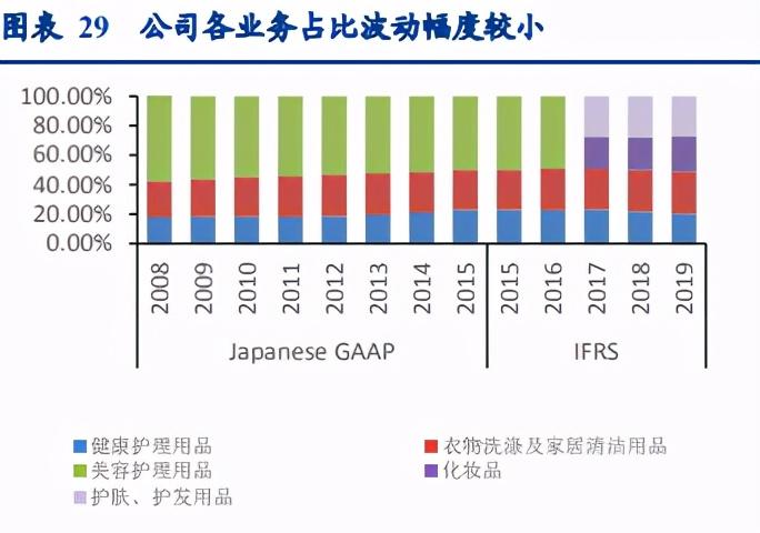 个护用品行业深度报告:借花王成长史,观全球个护产品发展变迁