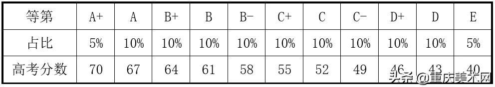 交白卷也能得30分?艺考生都应该了解的新高考等级赋分制