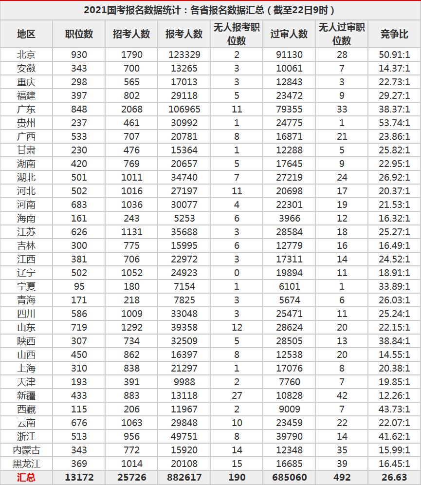 下半年公务员考试,报考人数超88万,竞争比超2000:1