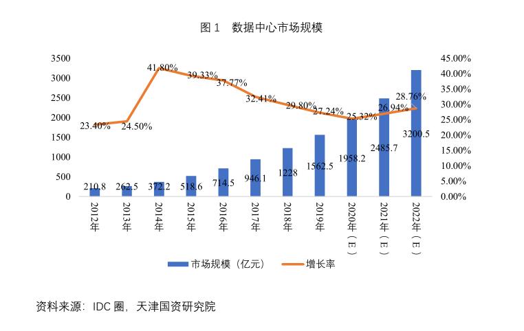 互联网数据中心(IDC)空间发展趋势分析