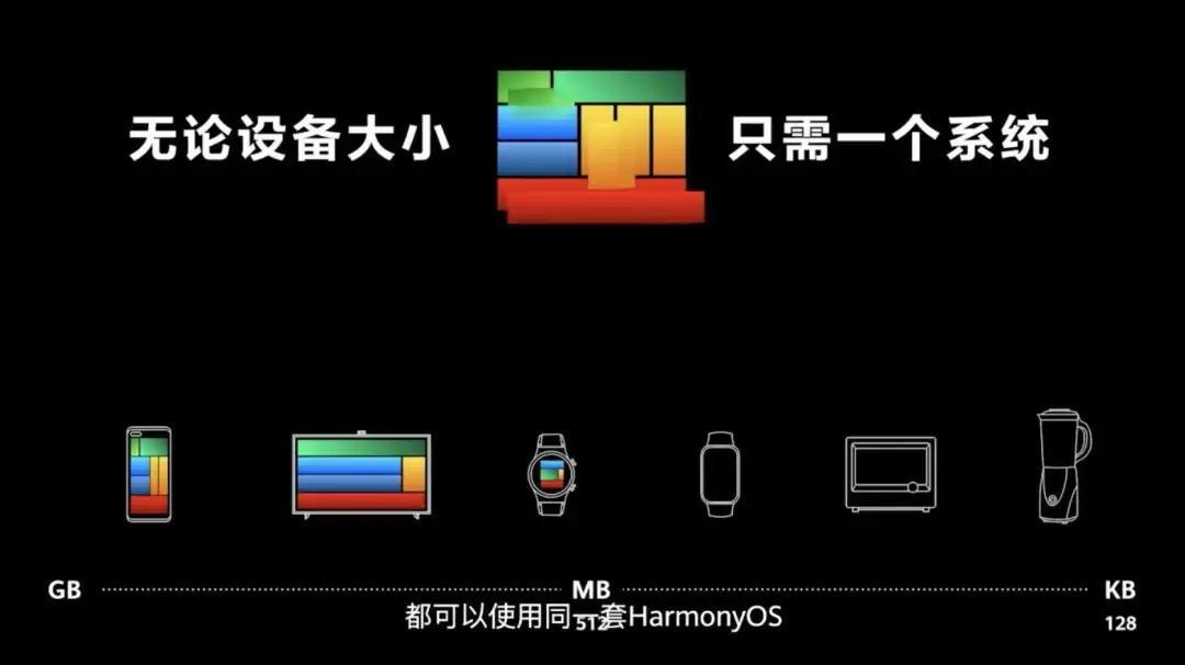 华为鸿蒙OS2.0支持更新升级机型号列表名单、系统设备要求,发布新品配置参数、价格