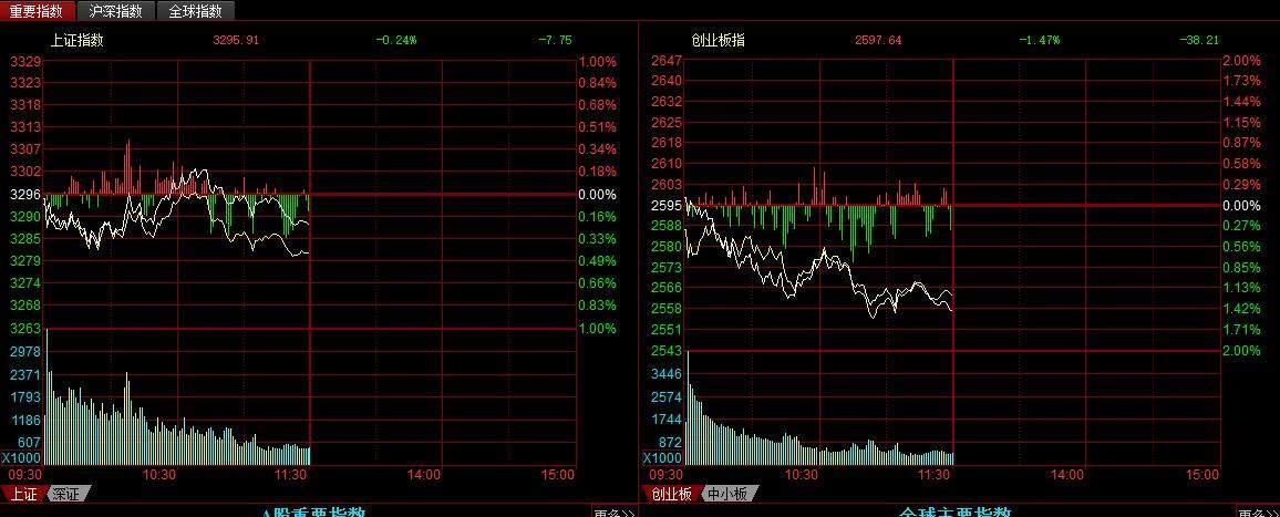 黄斌汉:下午单边下跌还是神奇V起?