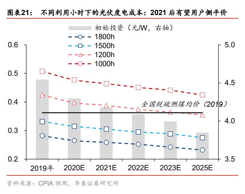 """碳中和专题报告:碳中和承诺下的十二个""""长坡赛道"""""""