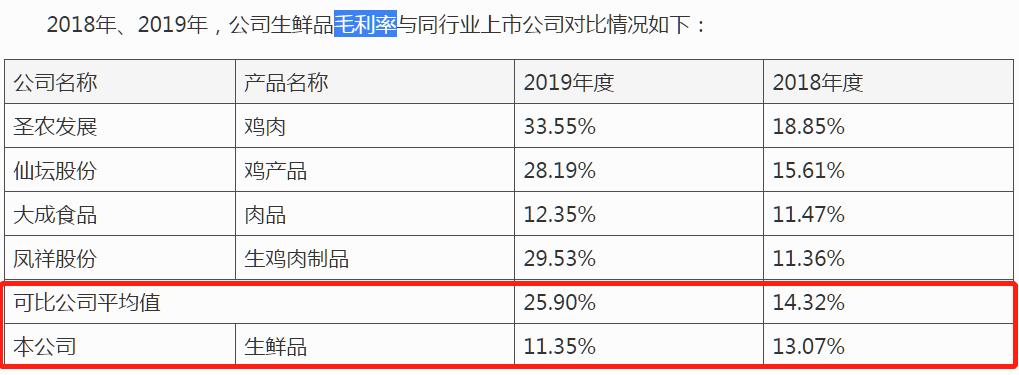 """春雪食品IPO:毛利率不敌同行,报告期内6个对赌协议突然""""夭折""""存疑"""