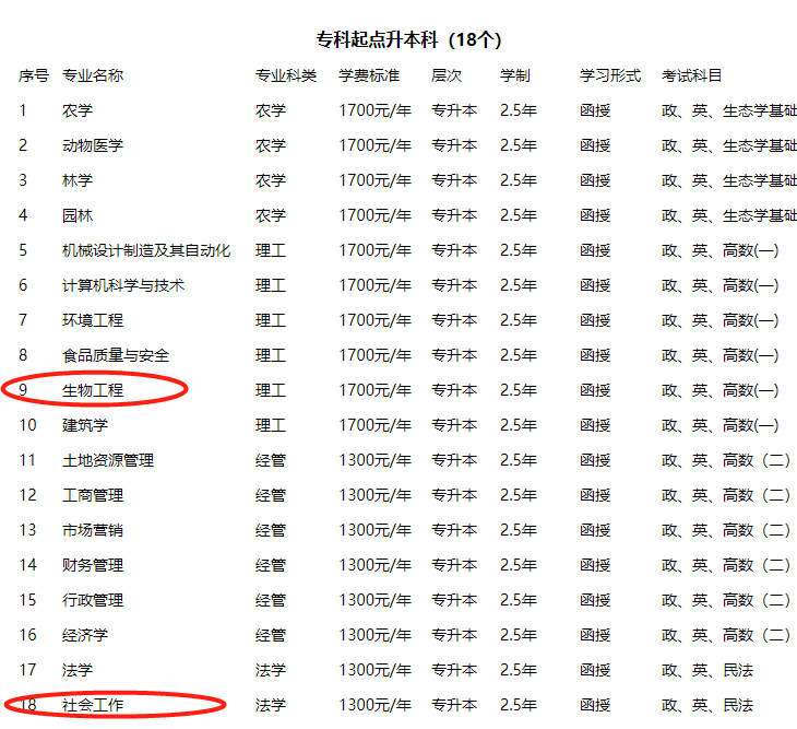 2021年河南农业大学最新招生简章