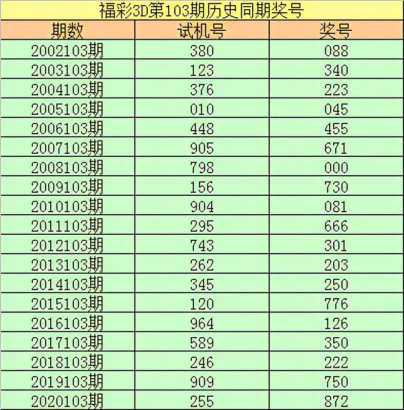 李阳2021103期福彩3D:全偶组合间隔6期再出