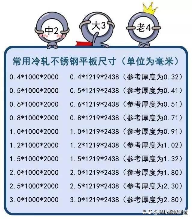 钣金常用不锈钢板的分类、比重、价格换算!不锈钢的计算原来不难