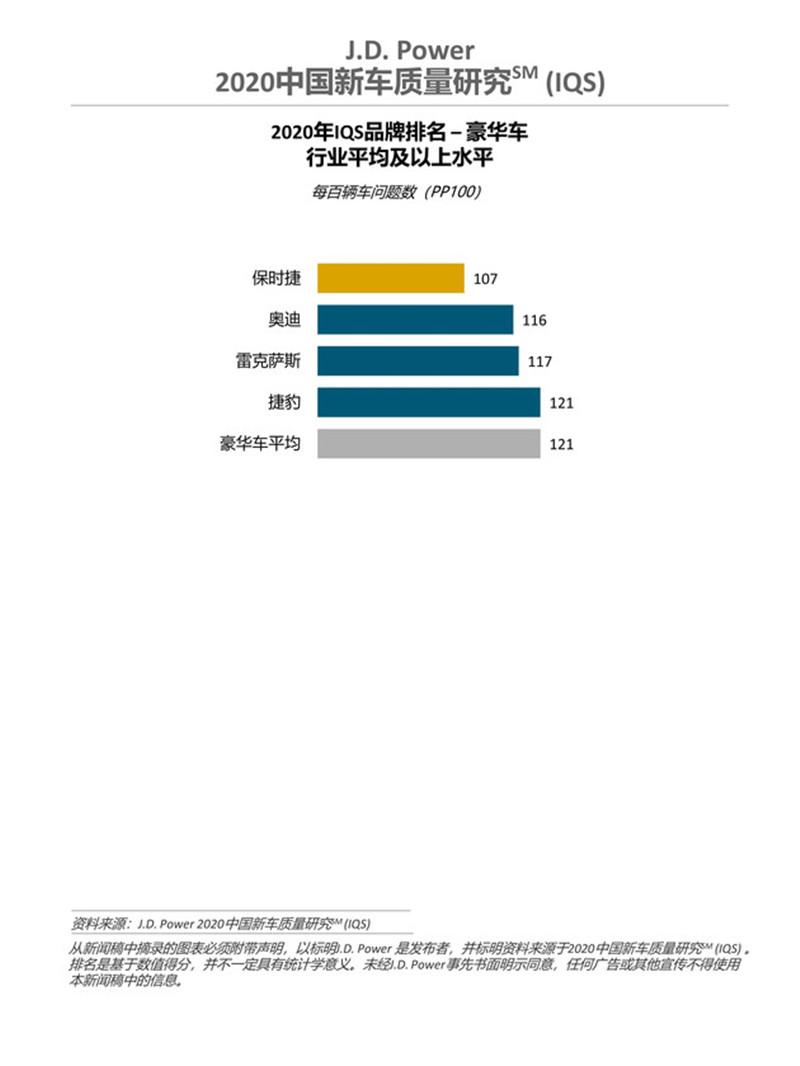 中国新车质量报告:保时捷排豪车领域第一,奔驰宝马低于平均值