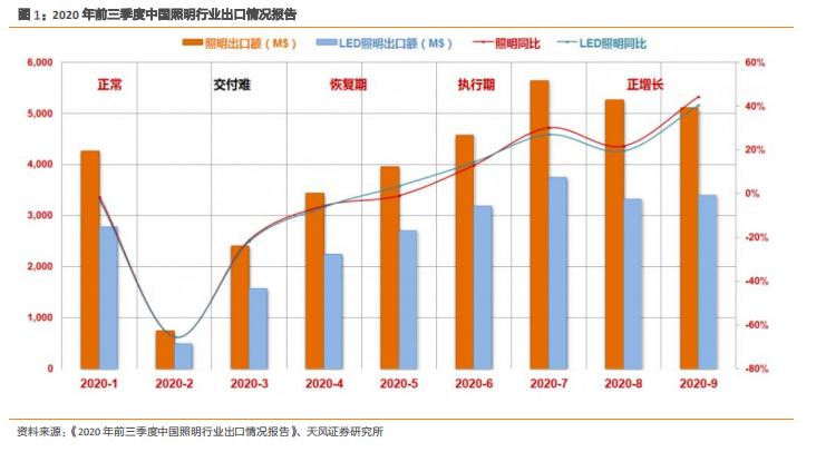 LED产业深度报告:航运回暖,集中度与结构优化者胜出