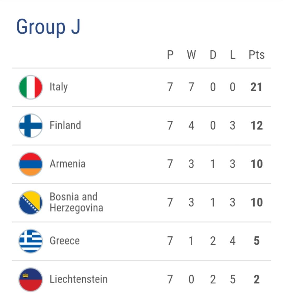 欧洲杯预选最新积分榜 比利时意大利西班牙领跑 英格兰4胜1负
