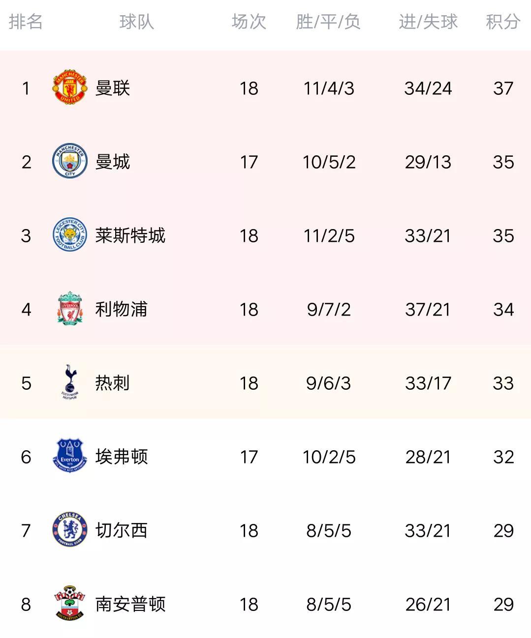 英超最新积分榜:曼联闷平红军,曼城冲到第二,热刺大胜仅排第五