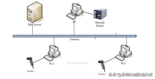 科创致远轻MES工时采集系统帮助工厂快速构建工效节拍绩效考核