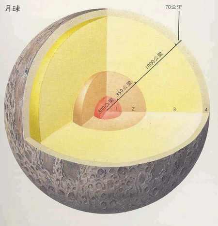 月球是空心的?是外星产物?月球到底怎么来的