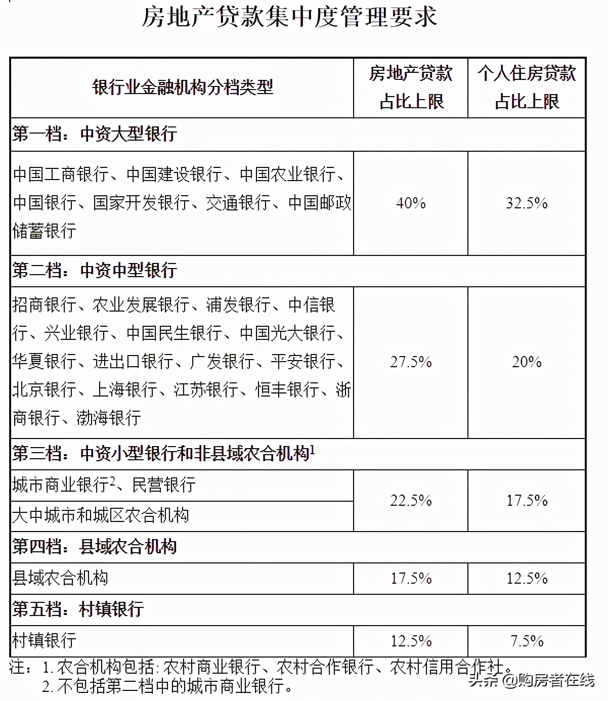 惠州房貸利率、首付比例要上調?某行回應:門檻將會提高