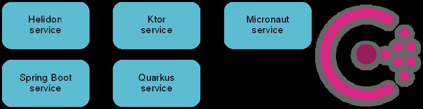 替代Spring Boot几种微服务框架比较