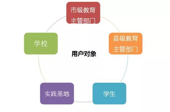 喜讯|中小学社会实践教育管理服务平台中标啦