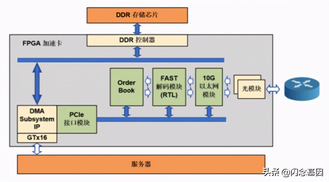 基于FPGA的超低延迟硬件加速市场分析系统