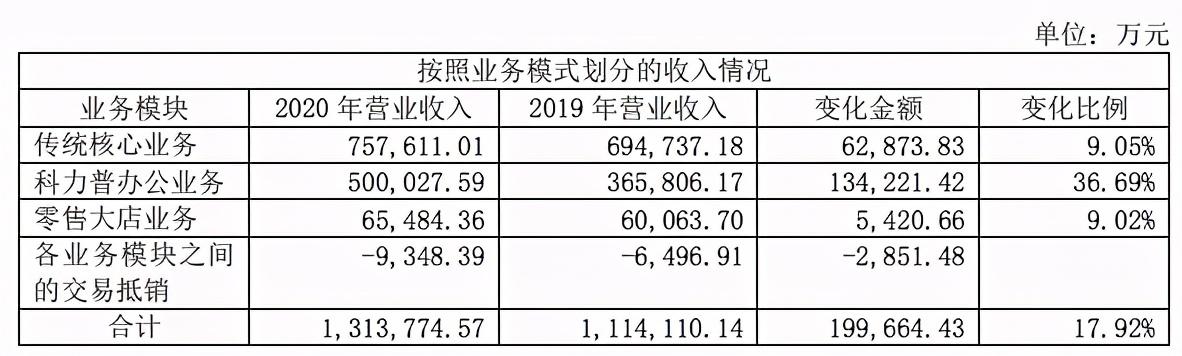 九木杂物社2020年营收5.6亿,亏损4200万元