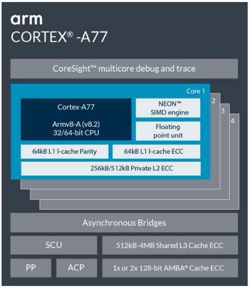 ARM A77、G77公布:特性再一次升級,旗舰级CPU必需!
