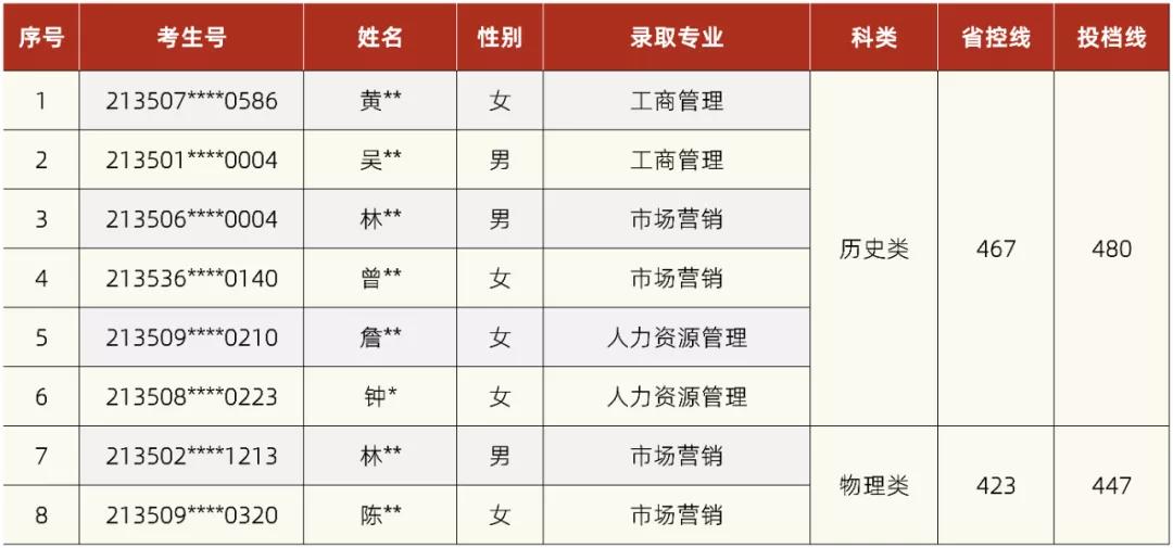 湘潭理工学院2021年第四批外省录取情况公布
