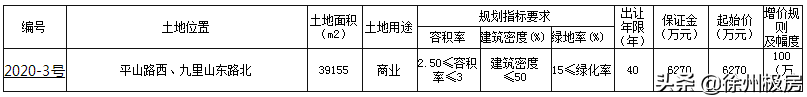 """徐州""""第三座苏宁广场""""真的来了!超10万方,3年内竣工"""