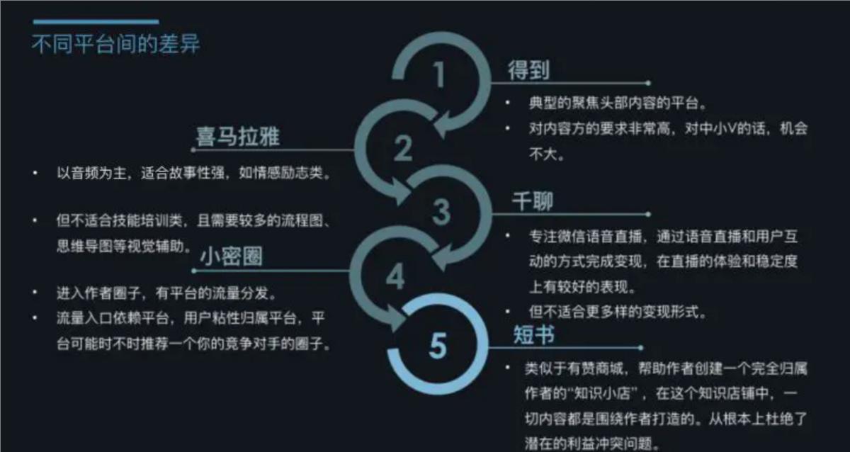 十大知识付费平台都有哪些?首先了解一下什么是知识付费平台