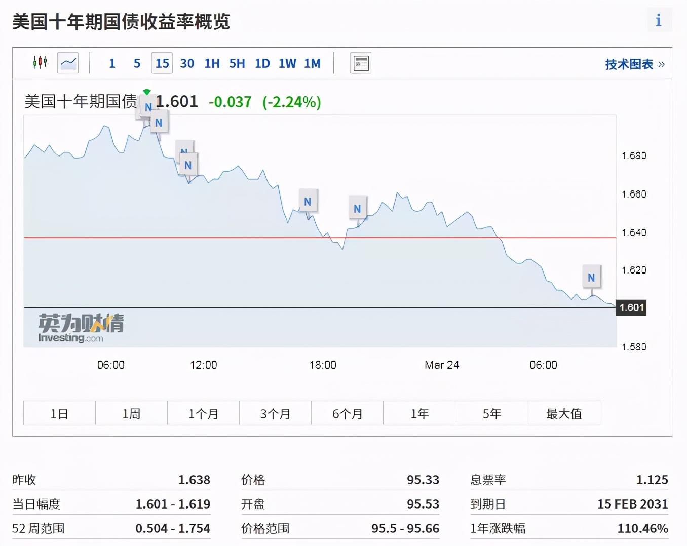 提前加息?油价暴跌6%,道琼斯指数暴跌300点,黄金立即上涨