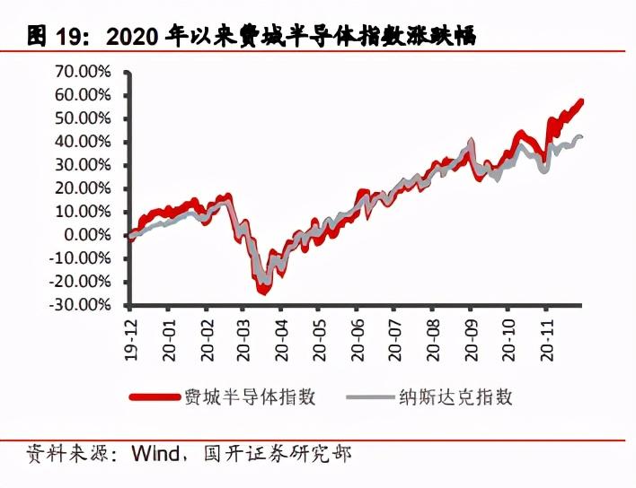 2021年电子行业策略:景气与政策共振,半导体国产化空间广阔