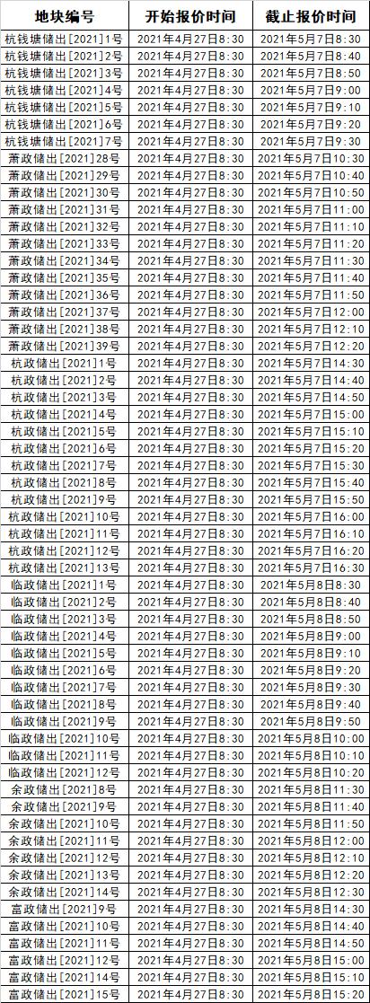57宗地块限价公布,钱江新城二期6.75万,临平逼近3万