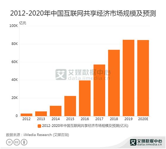 共享经济数据:2020中国共享经济市场规模达到84384亿元