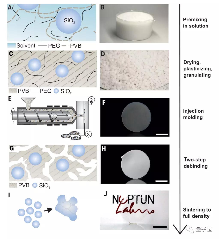 不用高温也能搓出一颗玻璃球?Science最新研究实现低温注塑玻璃