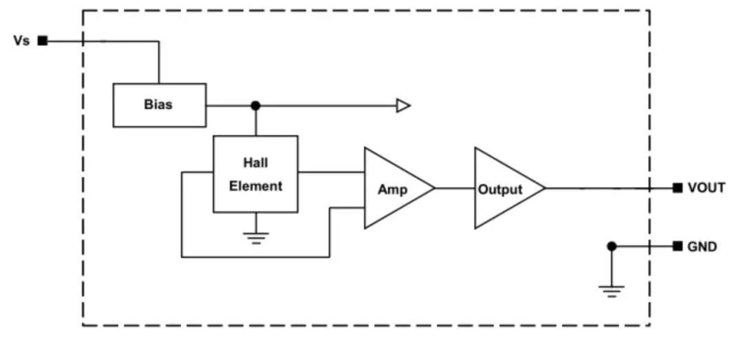 霍尔元件在高斯计上的应用与工作原理
