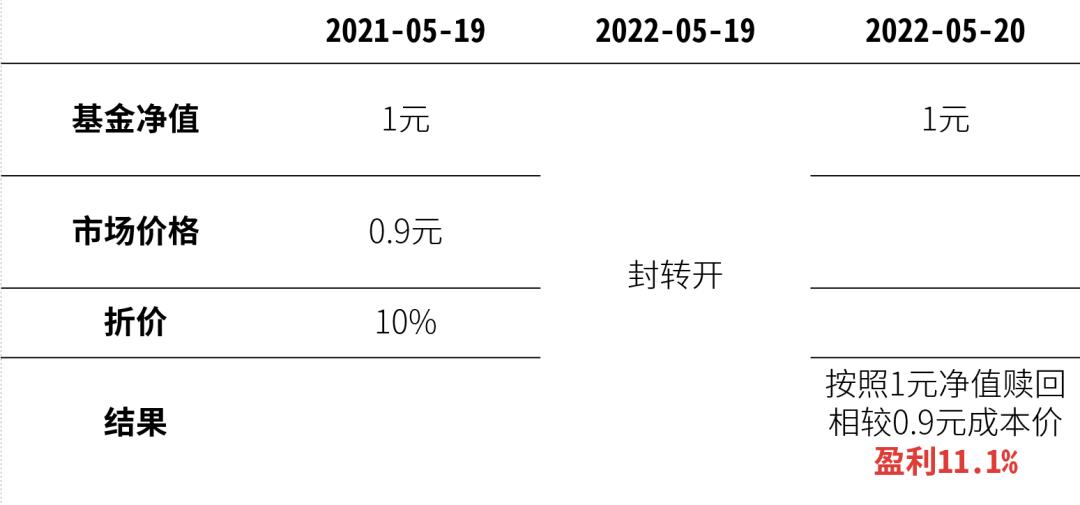巧用封闭式基金套利,一年或可多赚 10%