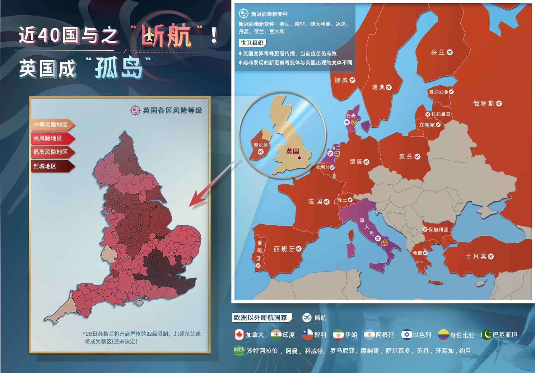 """40国之后,刚刚中国也宣布与之""""断航"""",英国一下成了世界孤岛 原创金十数据2020-12-24 16:31:57 40国之后,刚刚中国也宣布与之""""断航"""",英国一下成了世界孤岛 12月19日,英国首相约"""