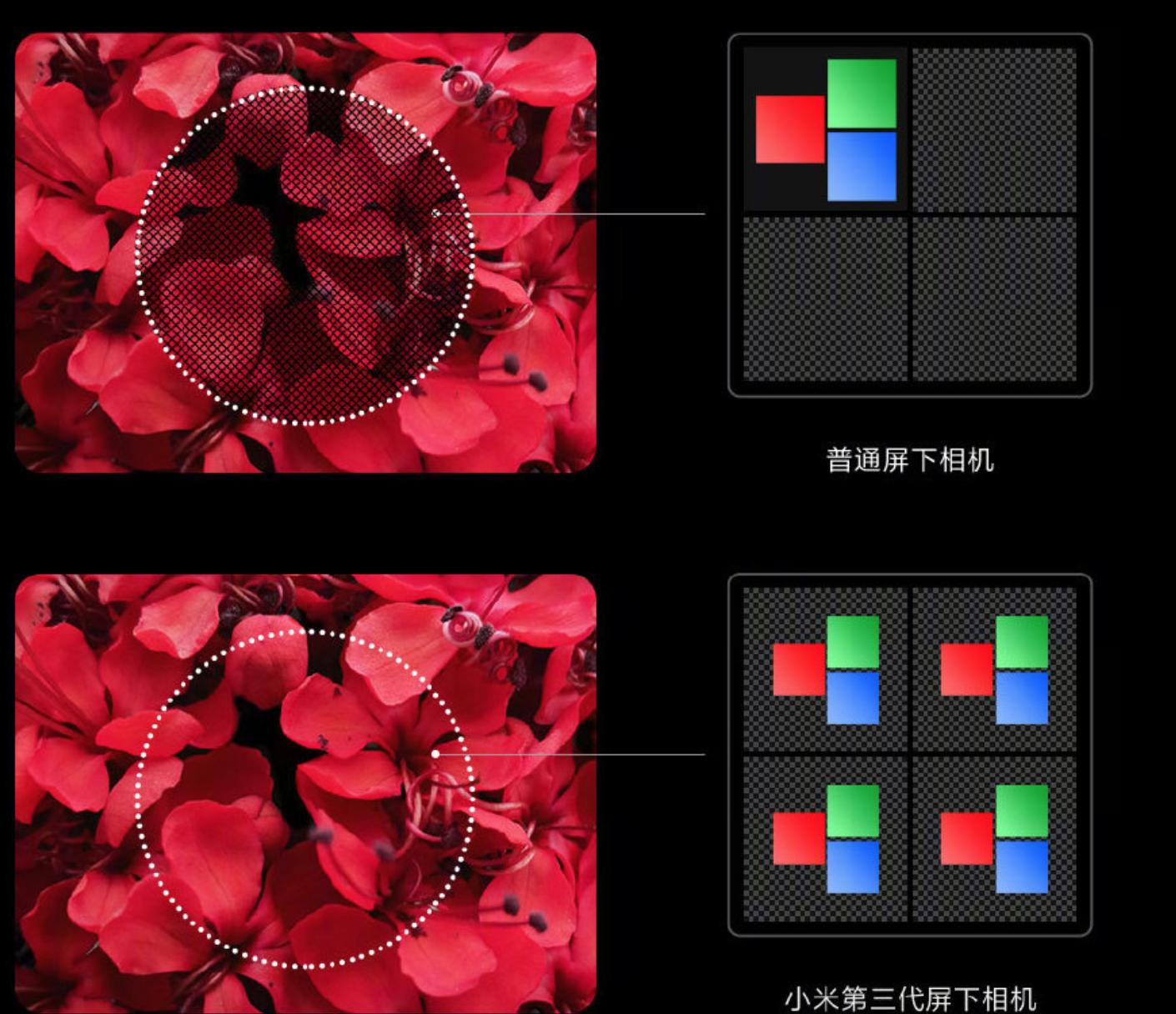 小米发布第三代屏下摄像头技术,明年量产!三星S21也有希望