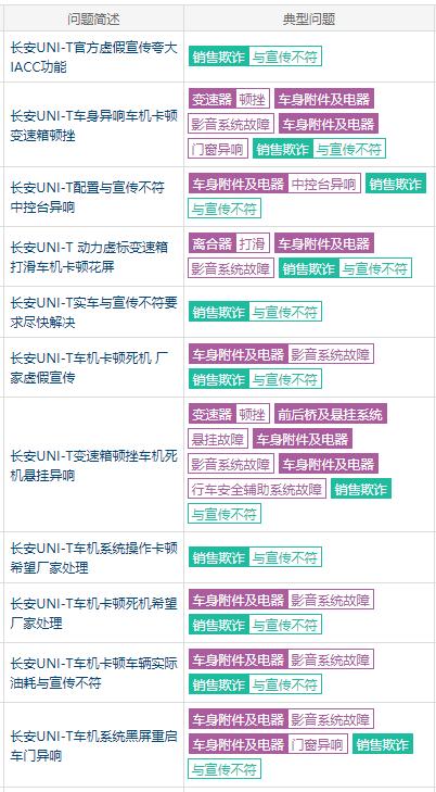 """8 月汽车投诉排行榜出炉,长安UNI-T猛增20倍""""荣登""""榜首"""