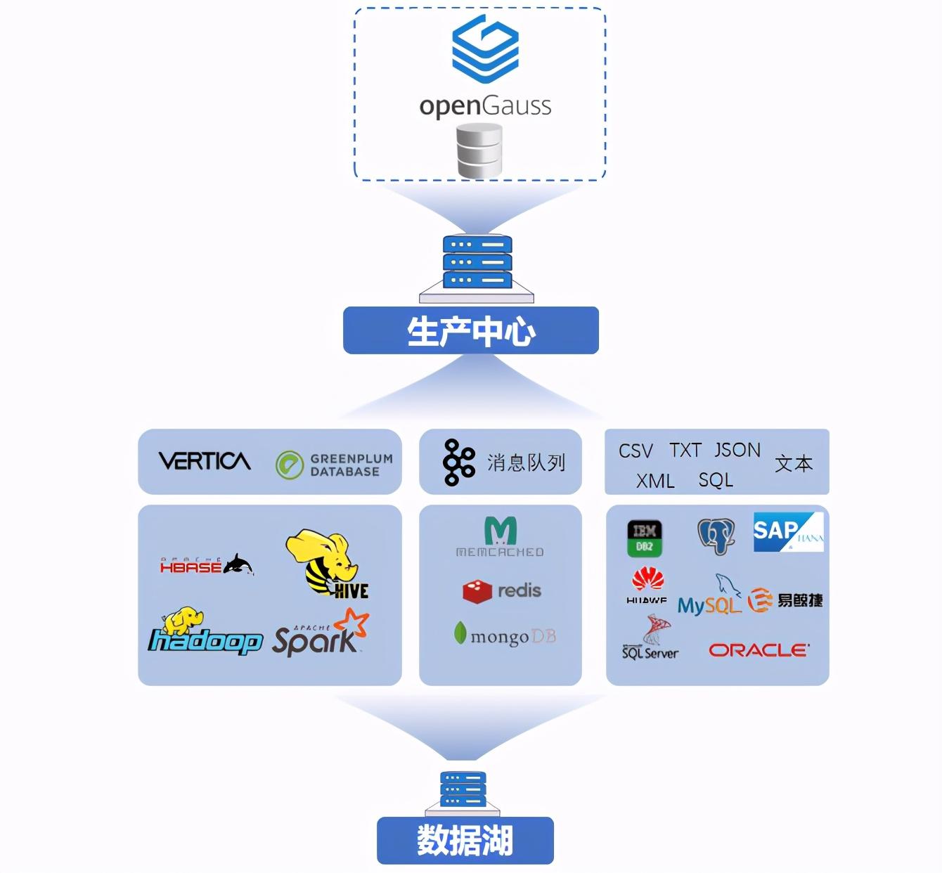 英方软件出席数据库领域国际顶级会议 SIGMOD